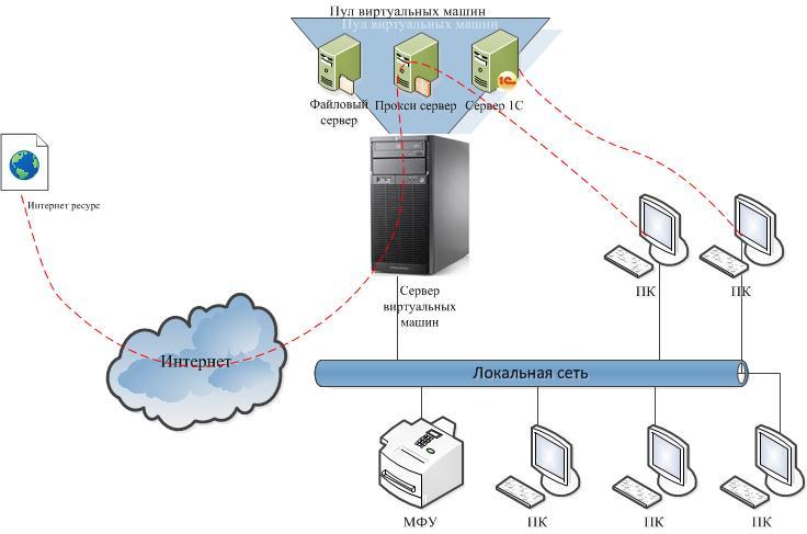 Сервер виртуальных машин на 10