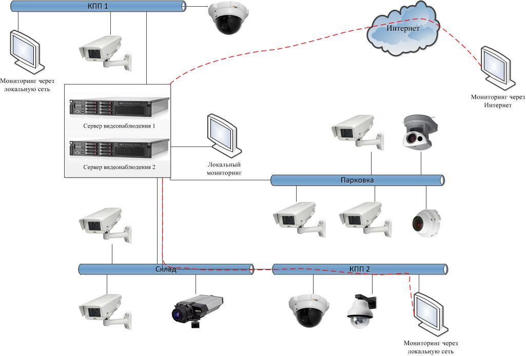 Сервер для видеонаблюдения