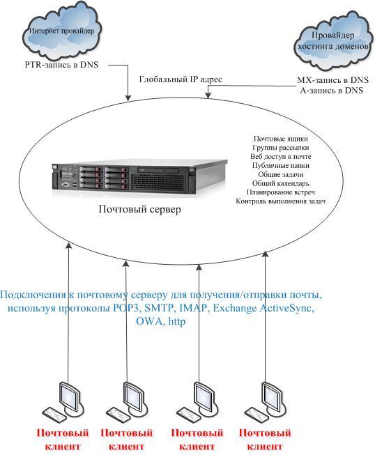 как можно назвать свой сервер хостинг