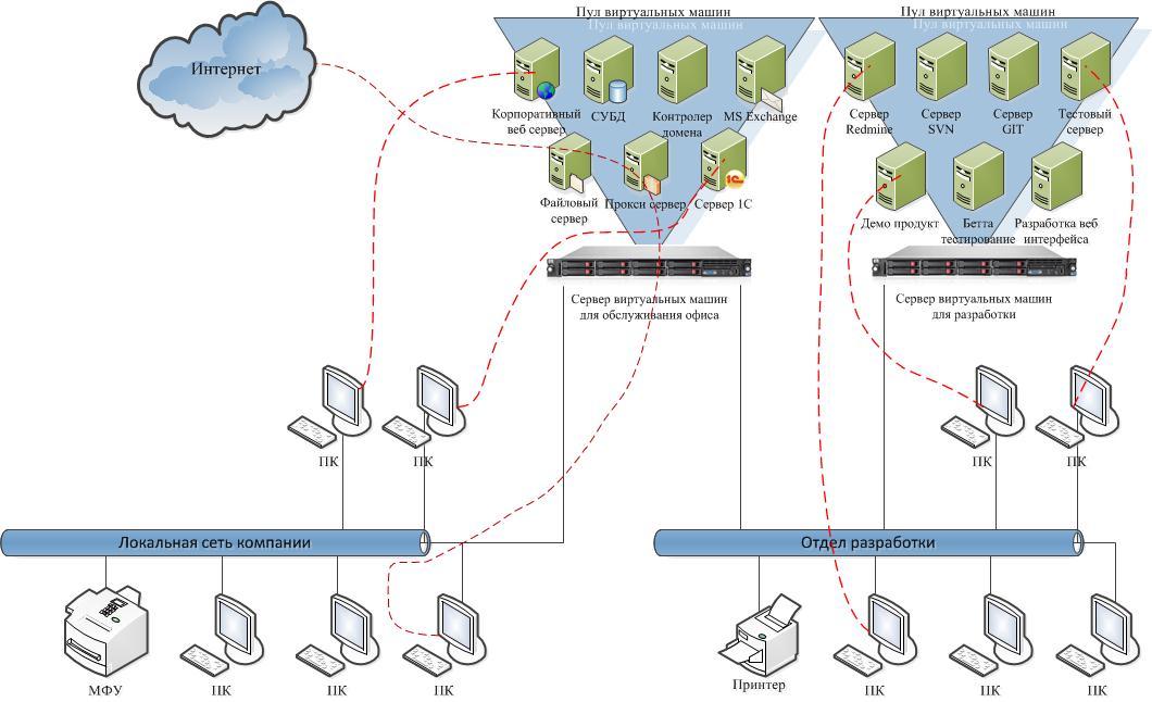 Как сделать два сервера в одном