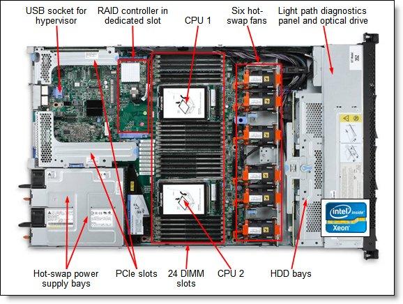 Ibm System X3550 M4 Купить серверы и серверное